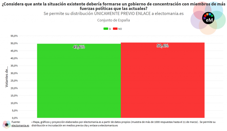 ElectoPanel COVID-19 (13M): los ciudadanos apoyan el Estado de Alarma y el aplazamiento de elecciones. División sobre la necesidad de un gobierno de concentración