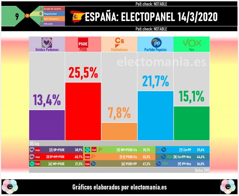 ElectoPanel (14M): giro a la derecha en plena crisis del COVID-19