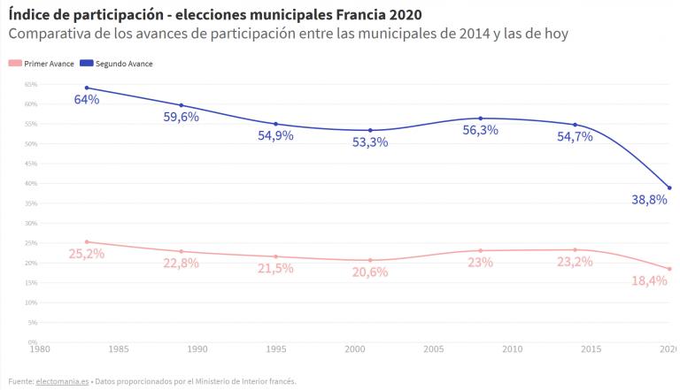 Francia: desplome de la participación, que baja 16 puntos respecto a 2014