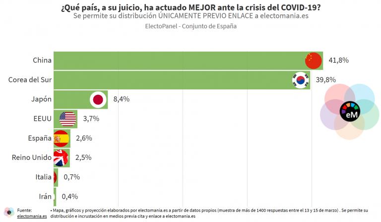 ElectoPanel COVID-19 (15M): China y Corea del Sur los que mejor han actuado en esta crisis. España e Italia, los peores