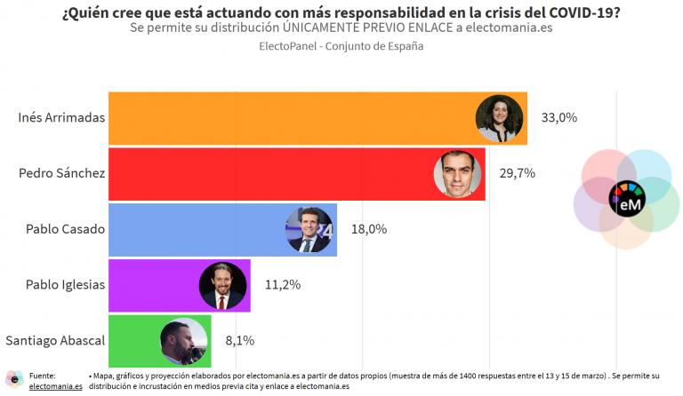 ElectoPanel COVID-19 (16M): Inés Arrimadas, la líder que está actuando de forma más responsable durante la crisis, según los ciudadanos