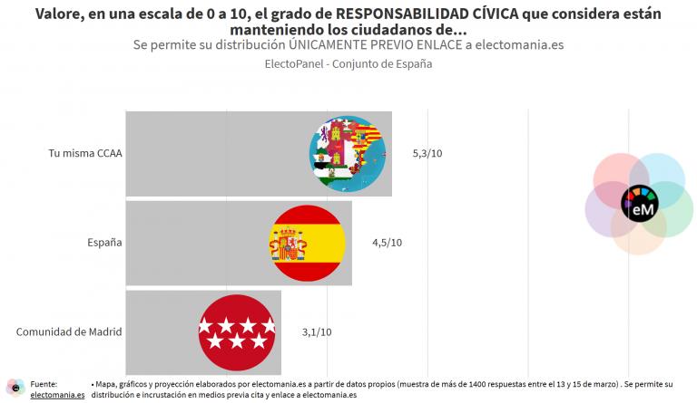 ElectoPanel COVID-19 (16M – II): mala valoración para la responsabilidad cívica de los ciudadanos