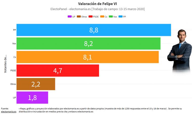 ElectoPanel Monarquía (17M): los españoles destronan a Juan Carlos I. Felipe VI es suspendido en 7 CCAA