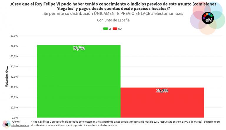 ElectoPanel Monarquía (18M): el 70% cree que Felipe VI debía tener indicios de las actividades de Juan Carlos I