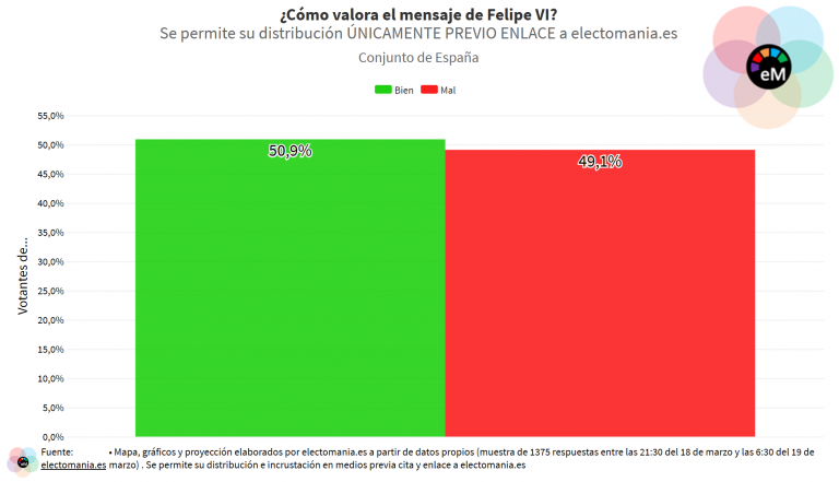 ElectoPanel (19M): España, dividida ante la valoración del discurso de Felipe VI, cree que debía haber dado explicaciones sobre el asunto de Juan Carlos
