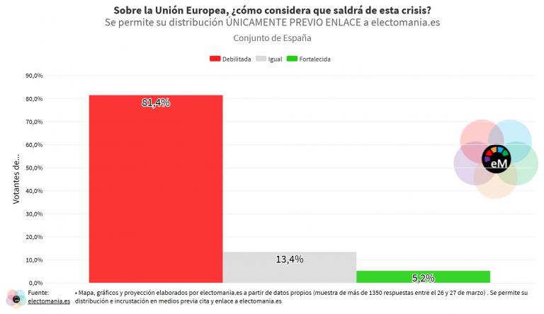 ElectoPanel EU (27M): los españoles creen que la UE saldrá debilitada de esta crisis, pero siguen confiando en ella