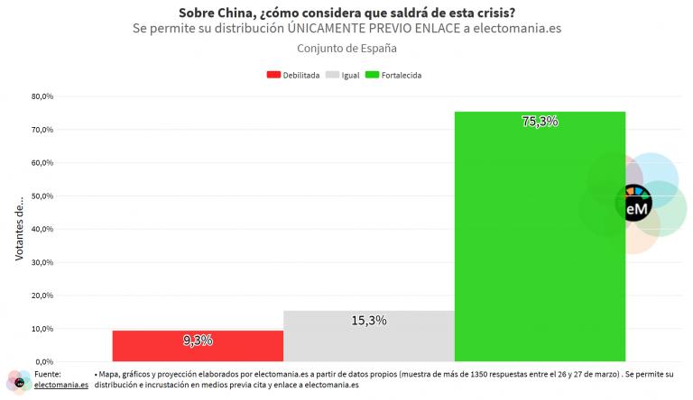 ElectoPanel Int (28M): China saldrá fortalecida y EEUU debilitado de la crisis del COVID-19, según los españoles