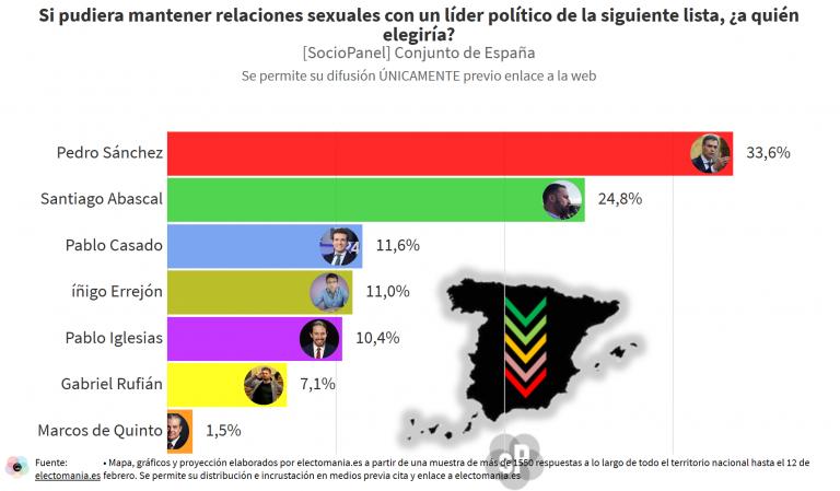 SocioPanel (3M): el 'follómetro', los políticos españoles que despiertan más interés sexual