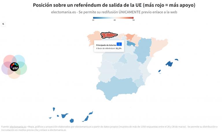 ElectoPanel (28M): los españoles a favor de un referéndum de salida de la UE rozan el 40%