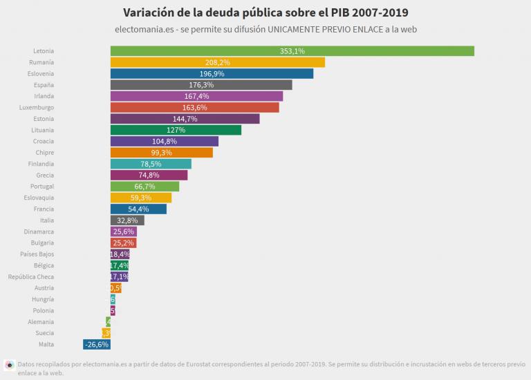 UE y la deuda pública, ¿quién ha hecho realmente 'los deberes'?