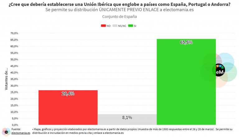 ElectoPanel (29M): los españoles, a favor de una Unión Ibérica. Mayoría a favor de estrechar lazos con los países mediterráneos y LATAM