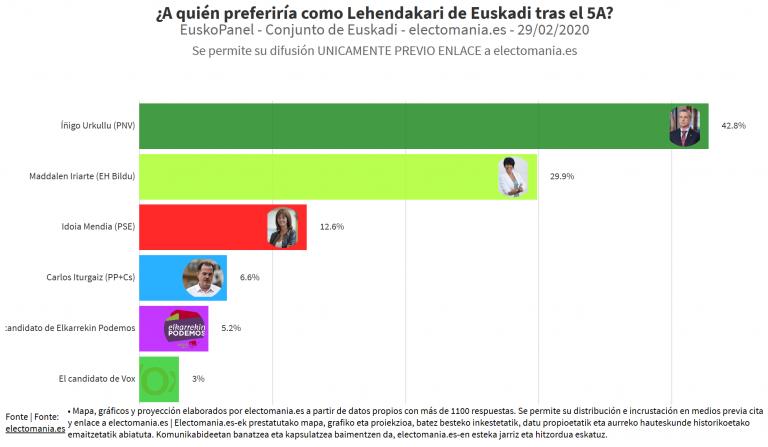 ElectoPanel (1M): Urkullu y Maddalen, los preferidos para ser Lehendakari