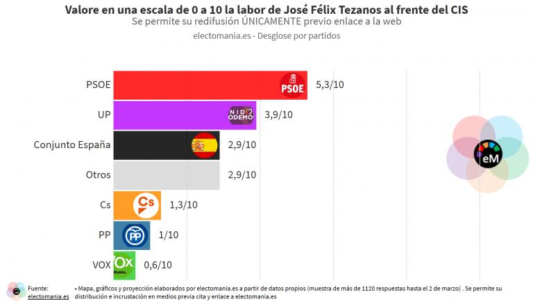 ElectoPanel (3M): los españoles suspenden con contundencia la labor de Tezanos al frente del CIS