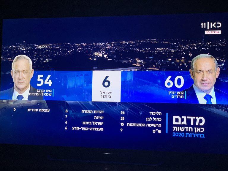 Israel: Netanyahu da la sorpresa según las exit polls