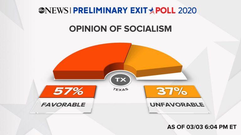 NBC Exit Poll (SuperMartes): los demócratas de Vermont, Texas, Tennesee y North Carolina valoran positivamente el socialismo
