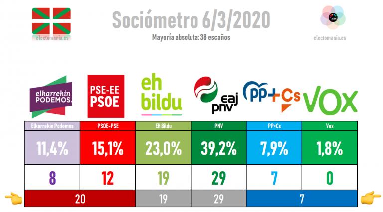 Sociómetro vasco: el PNV podría gogernar tanto con EH Bildu como con el PSE