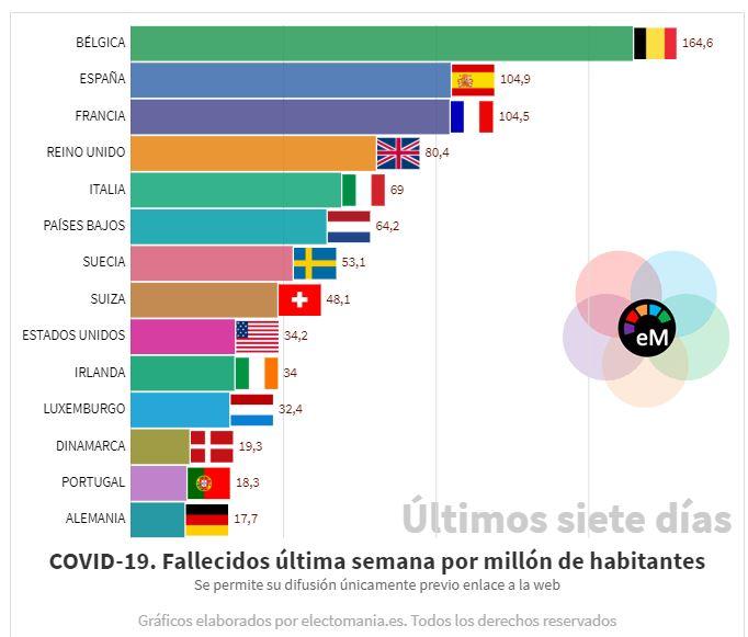 COVID-19 (10A).  Bélgica desbocada, mientras Francia iguala a España en incidencia durante la última semana