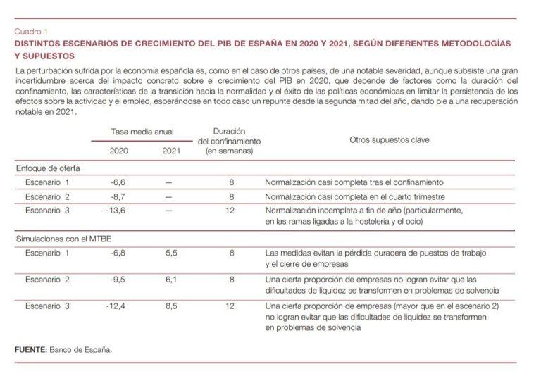 Las previsiones del Banco de España para nuestra economía: una caída de entre el 6,6% y el 13,6%