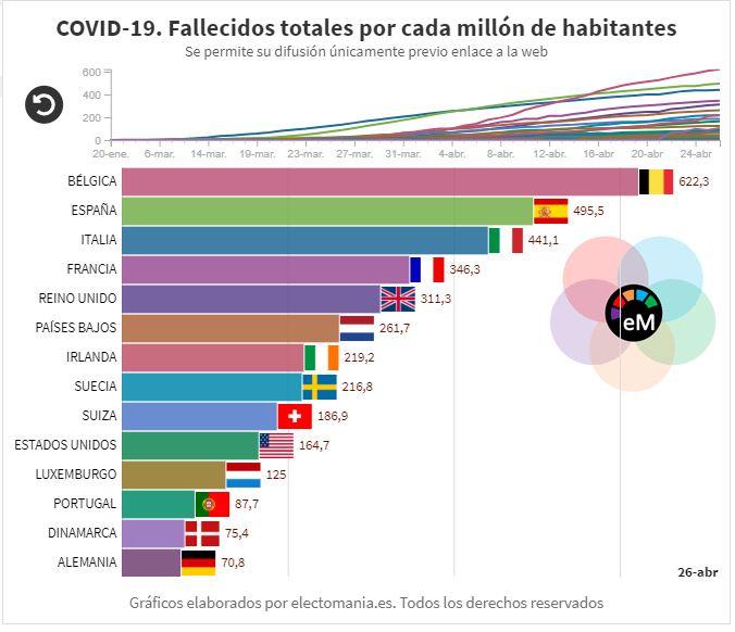 Informe situación mundial del COVID-19 (26A)