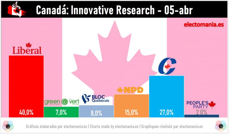 Canadá (6A): 'efecto bandera' para Trudeau, que sube 8p en un mes
