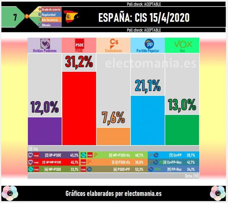 CIS de abril: bajan PSOE y Vox