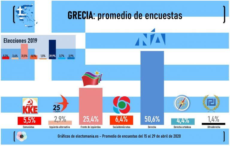 Grecia: se afianza el efecto bandera