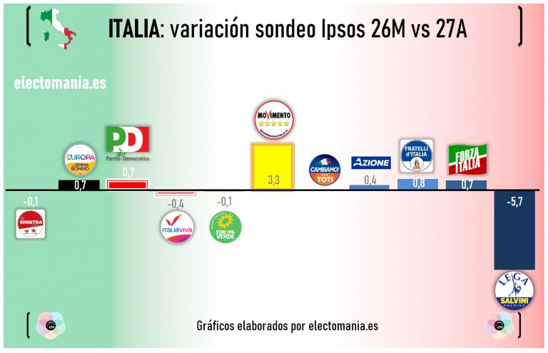 Italia (Ipsos 27A): efecto 'mástil' subida de M5* y fuerte caída de Lega