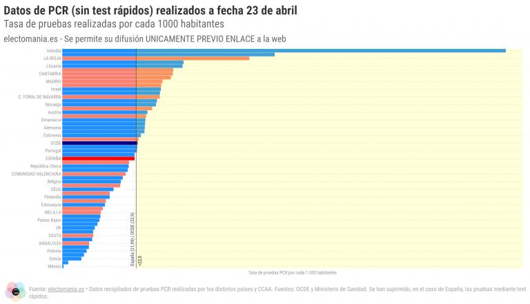 Pruebas PCR: diez CCAA realizan más pruebas por habitante que la media de la OCDE (y 9 más que Alemania)