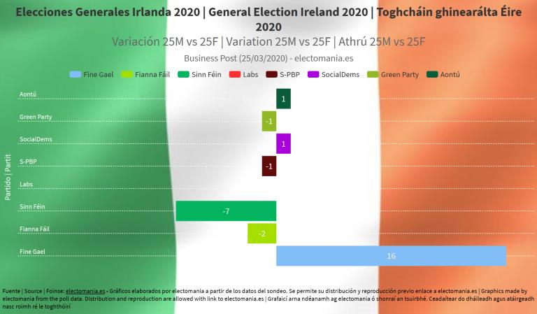 Irlanda: vuelco a la derecha (Fine Gael) tras el COVID-19, ¿el 'efecto bandera'?
