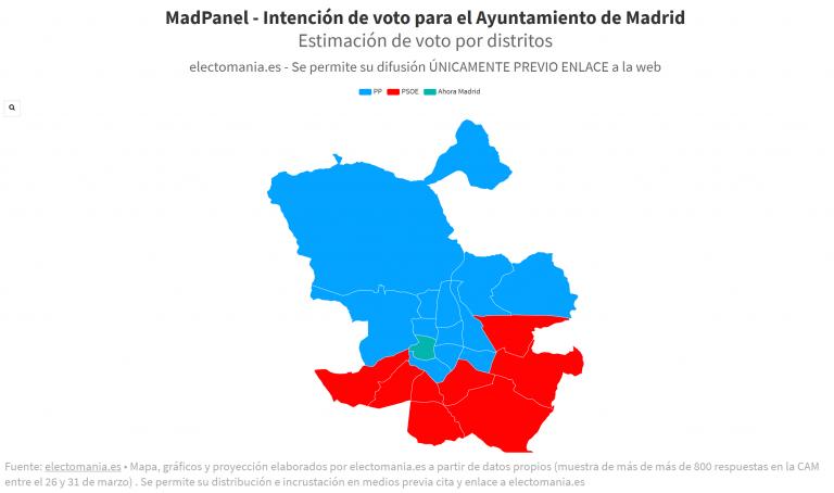 MadPanel (3A): Almeida logra la primera plaza. Subida del PSOE y Vox, mientras Ahora Madrid y Cs caen