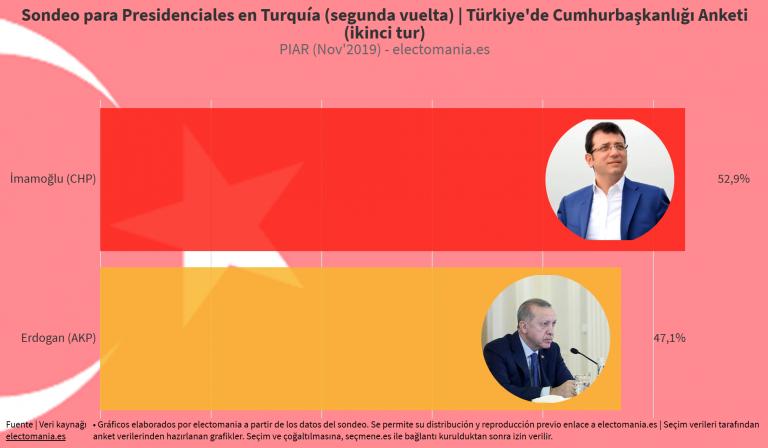Turquía: Erdogan perdería la Presidencia, según los sondeos