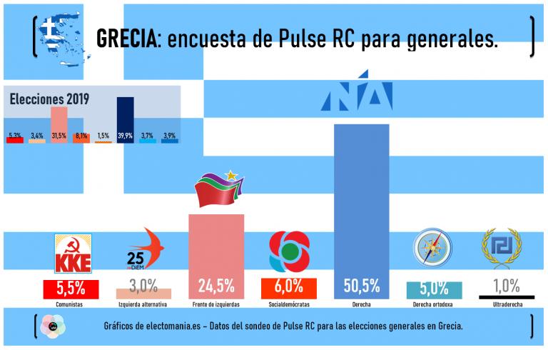 Grecia: 'efecto bandera' de Nueva Democracia, que sube 7p en un mes