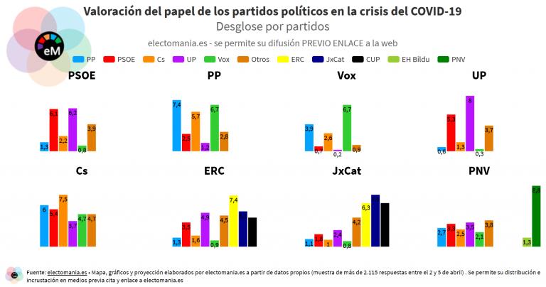 ElectoPanel COVID-19 [II] (5A): Ciudadanos, único partido que logra el aprobado ante la crisis