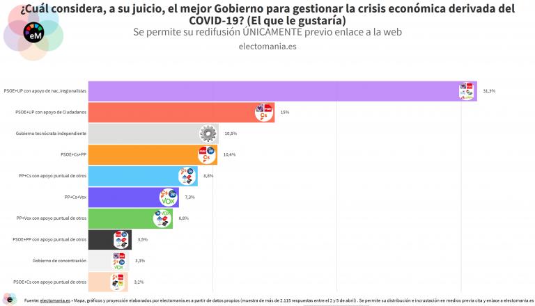EP (6A-2): los españoles prefieren un gobierno de PSOE+UP con cualquier apoyo o uno tecnócrata antes que uno de PP, Cs y/o Vox para afrontar la crisis económica