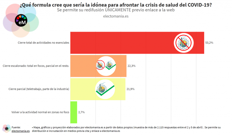ElectoPanel COVID (7A): los ciudadanos, partidarios del cierre total de la industria hasta frenar los contagios