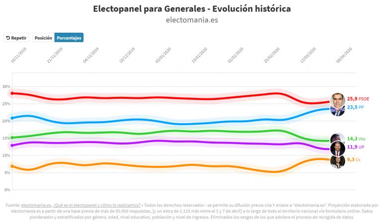 ElectoPanel (8A): ligero repunte del bipartidismo. El PSOE recupera algunos escaños
