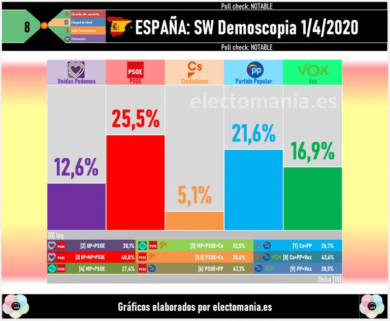 SW Demoscopia (1A): subida de PP y Vox, bajada de PSOE, Cs y UP