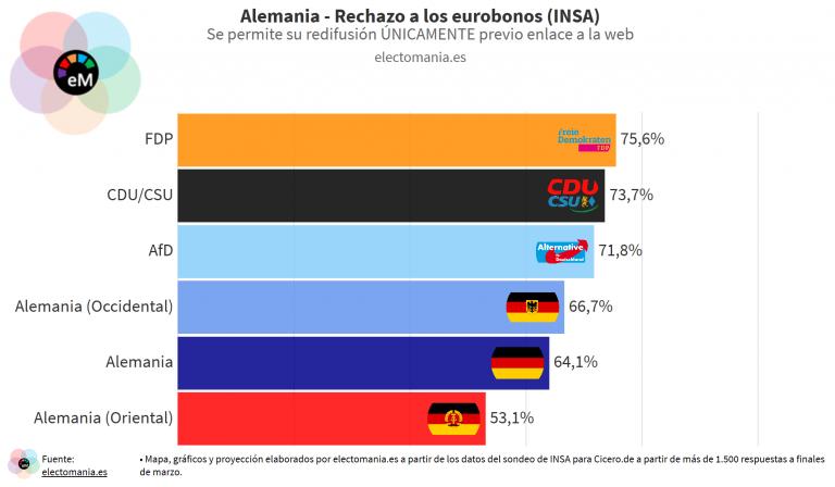 INSA: mayoría contra los eurobonos en Alemania