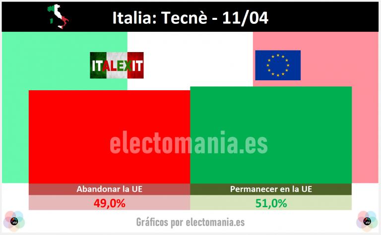 Italia (Tecnè): casi la mitad de los italianos son partidarios de abandonar la Unión Europea
