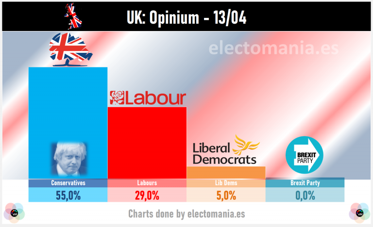 UK (Opinium): Johnson sigue subiendo, gana 6p en un mes y alcanza el 55% de voto