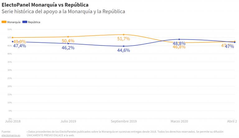 ElectoPanel (14A): empate técnico entre Monárquicos y Republicanos