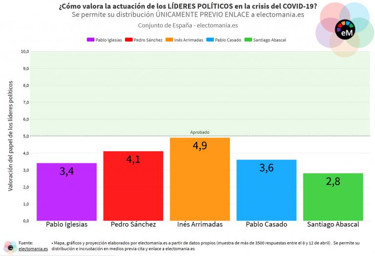 ElectoPanel (15A): suspenso al papel de todos los líderes políticos ante la crisis del COVID-19