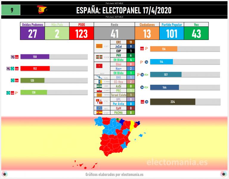 ElectoPanel (17A): el PSOE recupera terreno. Bajan Cs, UP y Vox