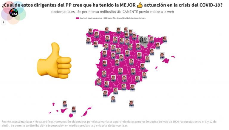 ElectoPanel (18A): valoración de los españoles de varios dirigentes del PP