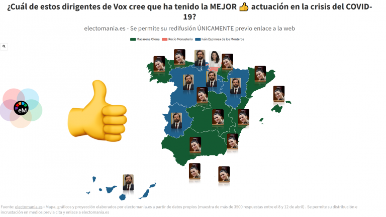 ElectoPanel (19A): valoración de los ciudadanos de varios dirigentes de Vox