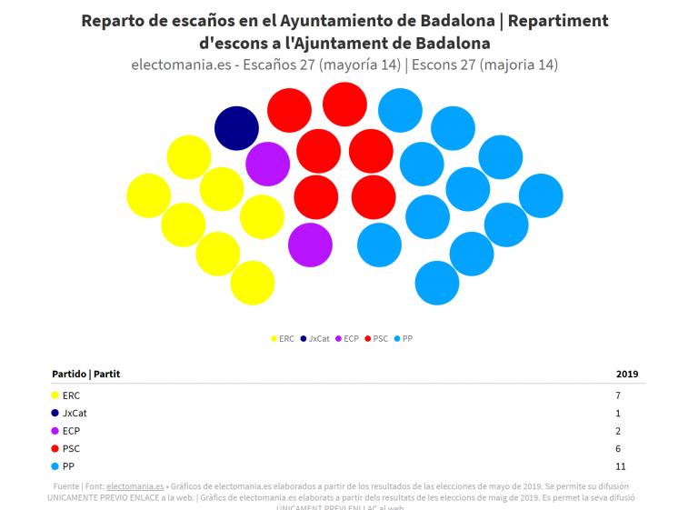 ¿Quién gobernará ahora Badalona?