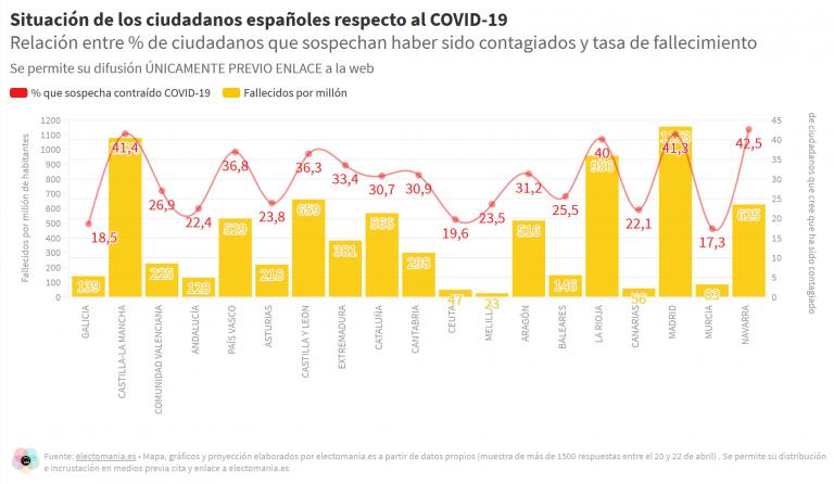ElectoPanel (24A): un tercio de los españoles cree haber contraído COVID-19