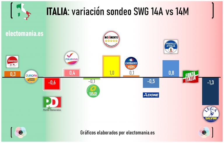 Italia (SWG 16A): Lega, partido preferido, es también el que más baja el último mes