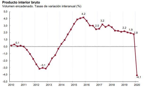 INE: la variación trimestral de PIB es ya de un  -5%