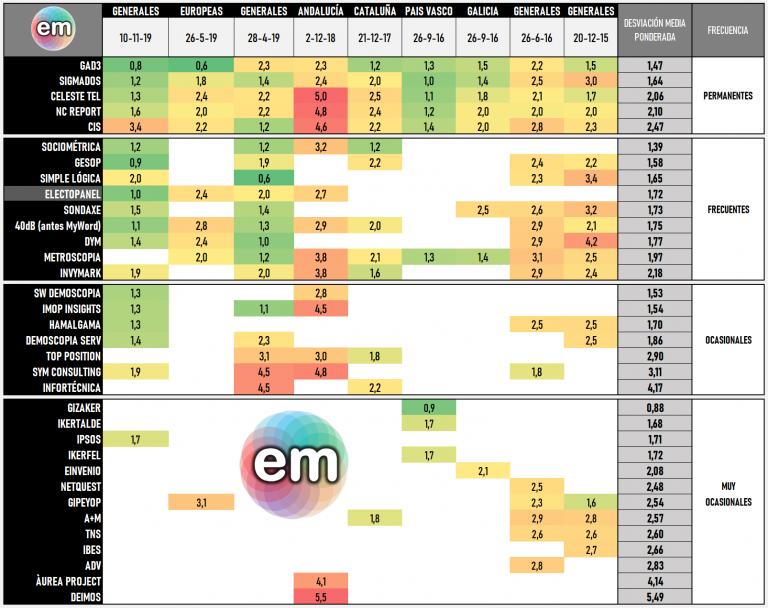 Ranking de encuestadoras (11N): GAD3 continúa primera, y el CIS cae a la última